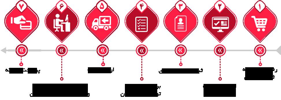 سامانه ثبت درخواست آنلاین خدمات آشنا